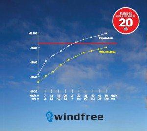Windfree Grafik Lautstärke
