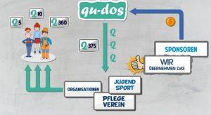 qu-dos.club - Endlich Anerkennung fürs Ehrenamt