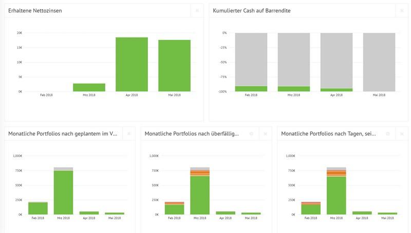 Bondora - weitere Erfahrungen mit der Peer-to-Peer-Kreditplattform