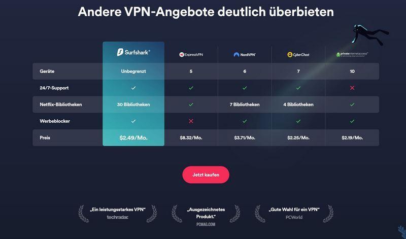 Preisvergleich VPN